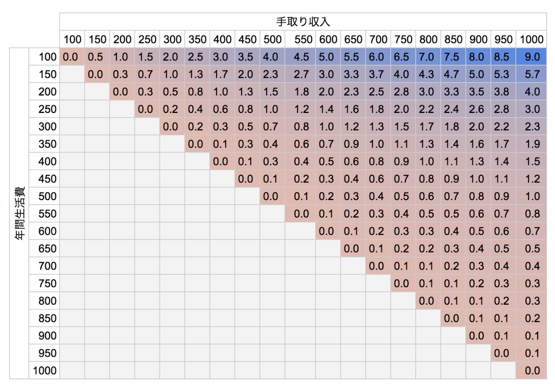 年収と生活費から計算するリタイア前倒し早見表