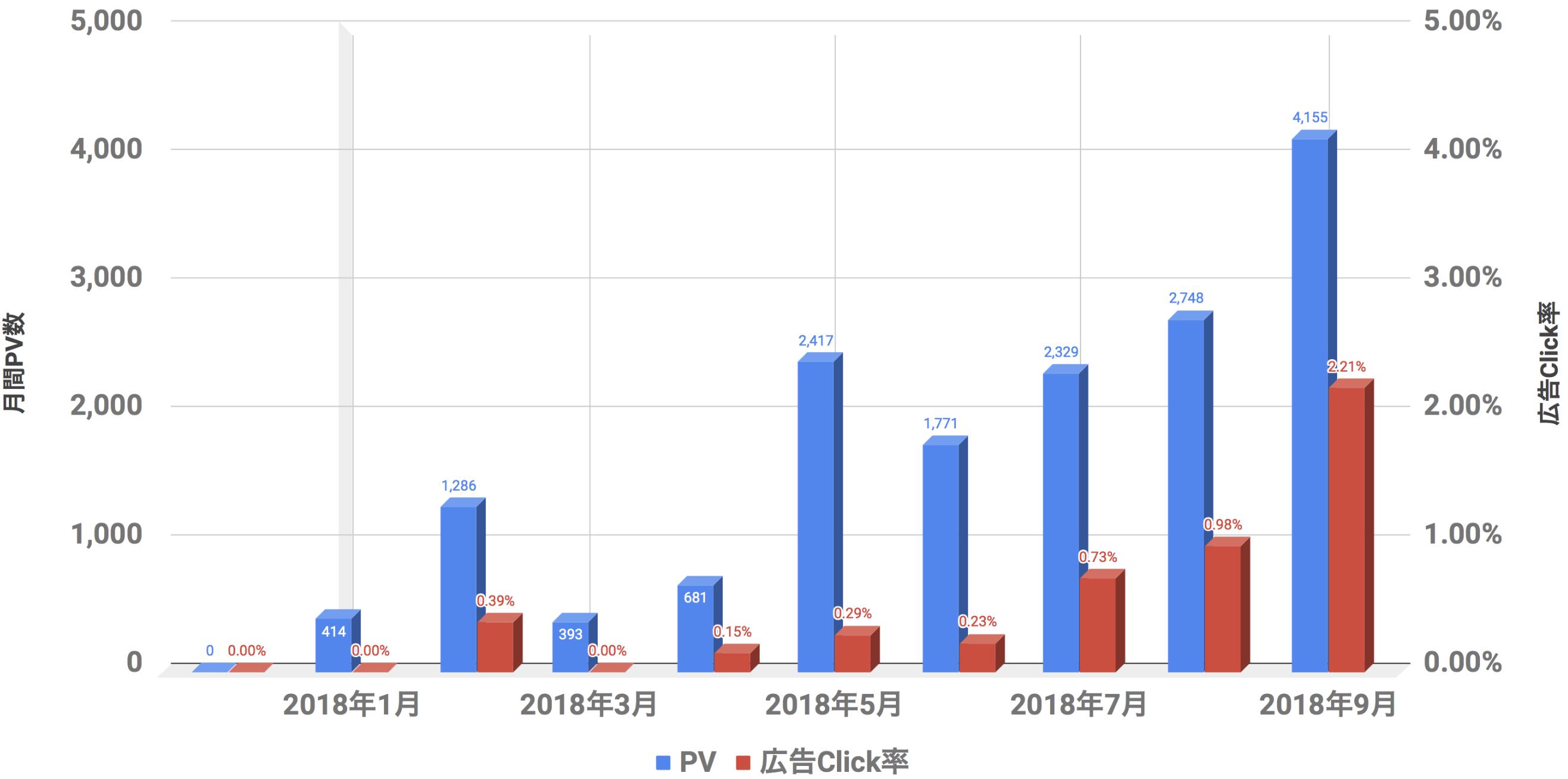 PV,クリック率