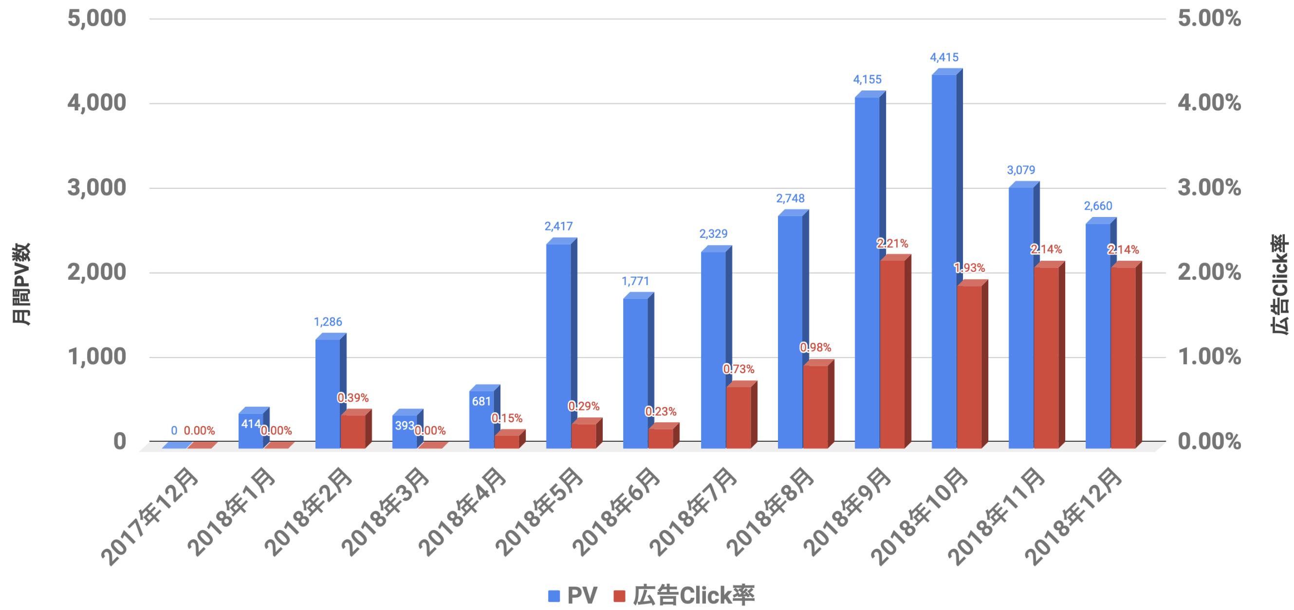 PV,広告,Click率