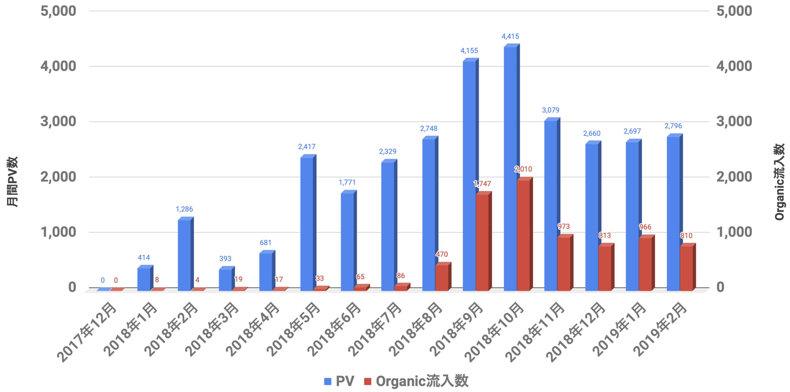 PV,organic