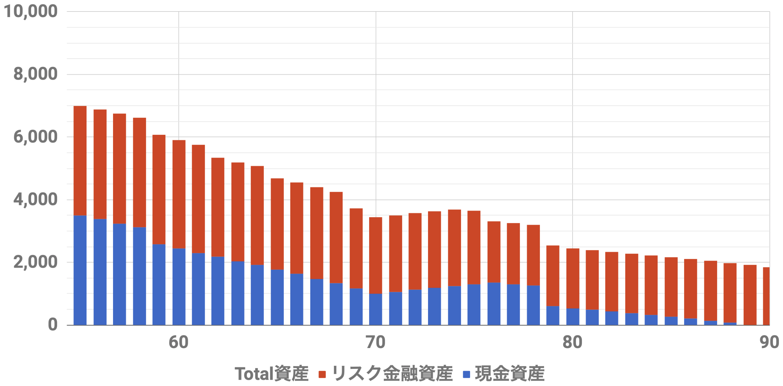 55歳7000万資産シミュレーション(Level4)インフレ率2%利率3.0%連続増配率3.0%