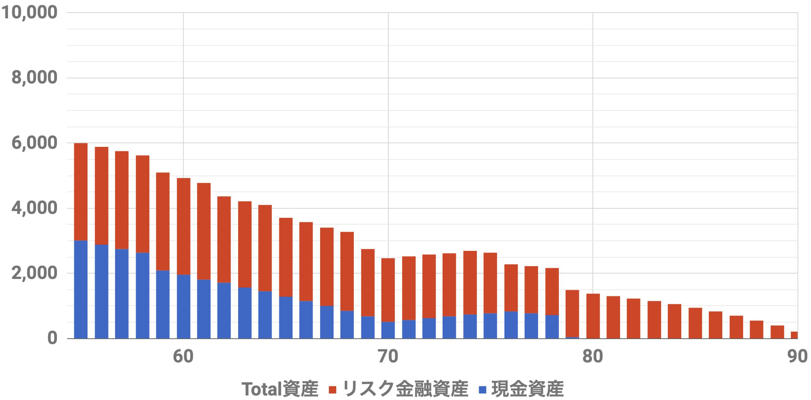 55歳6000万資産シミュレーション(Level4)インフレ率2%利率3.6%連続増配率3.0%