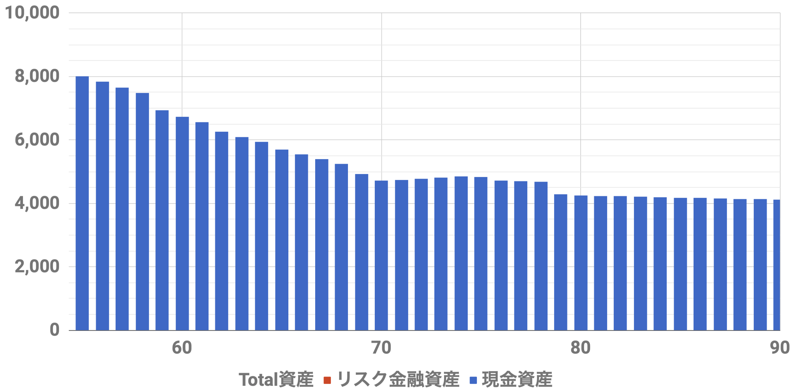 55歳8000万資産シミュレーション(Level3)