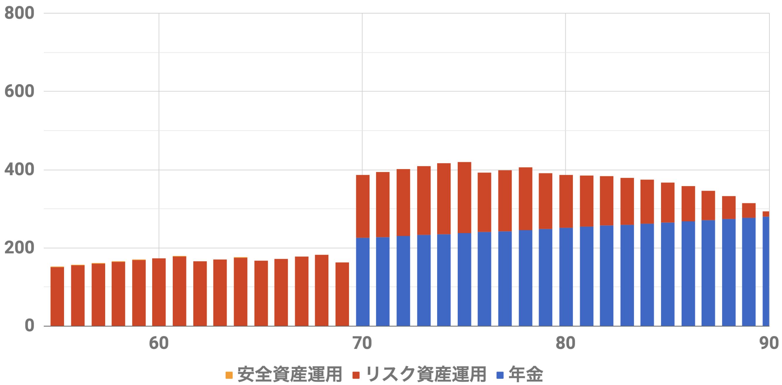 55歳8000万収入シミュレーション(Level5)インフレ率2%利率3.0%連続増配率3.0%