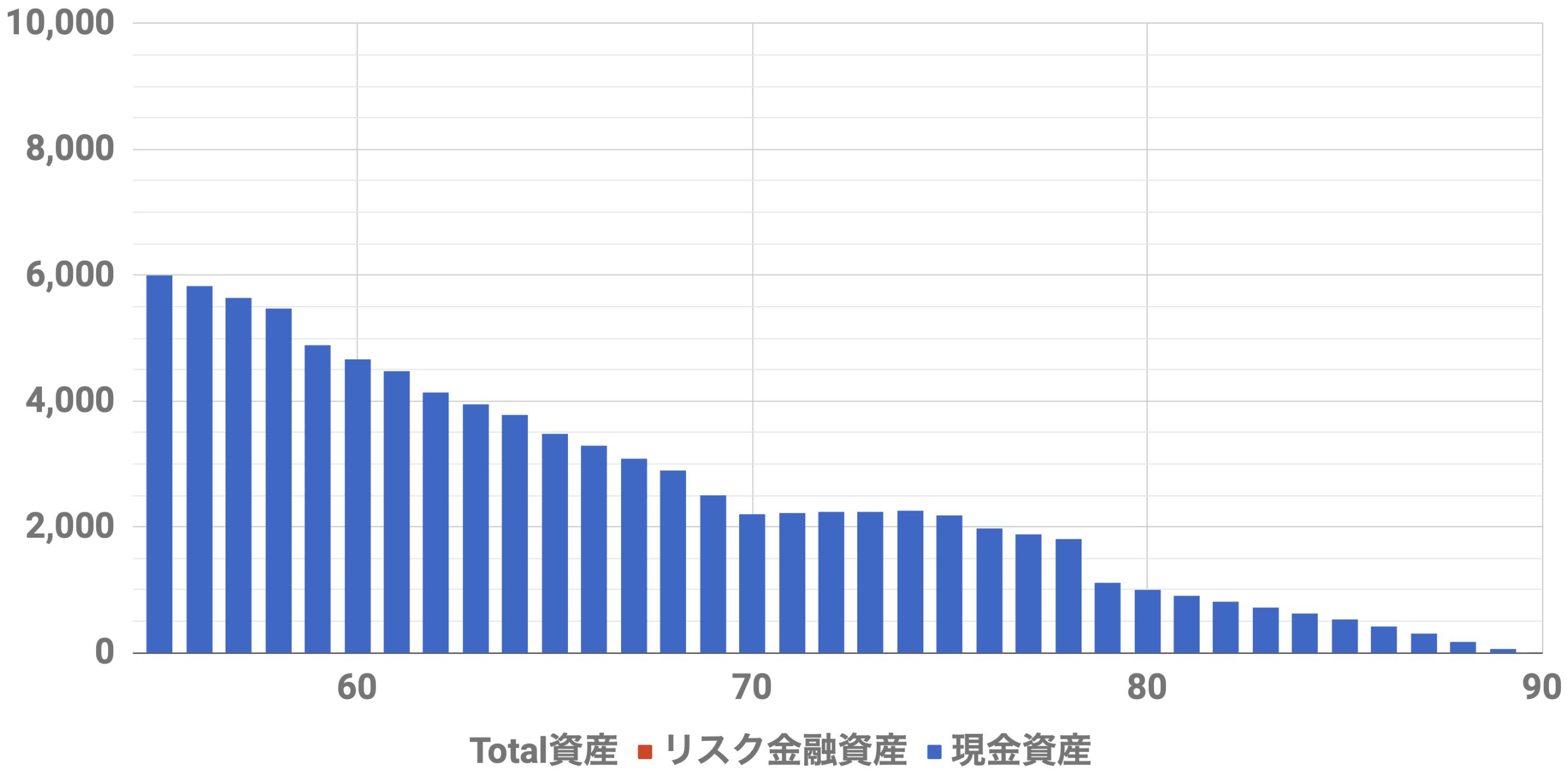 55歳6000万資産シミュレーションインフレ率2%(Level3)