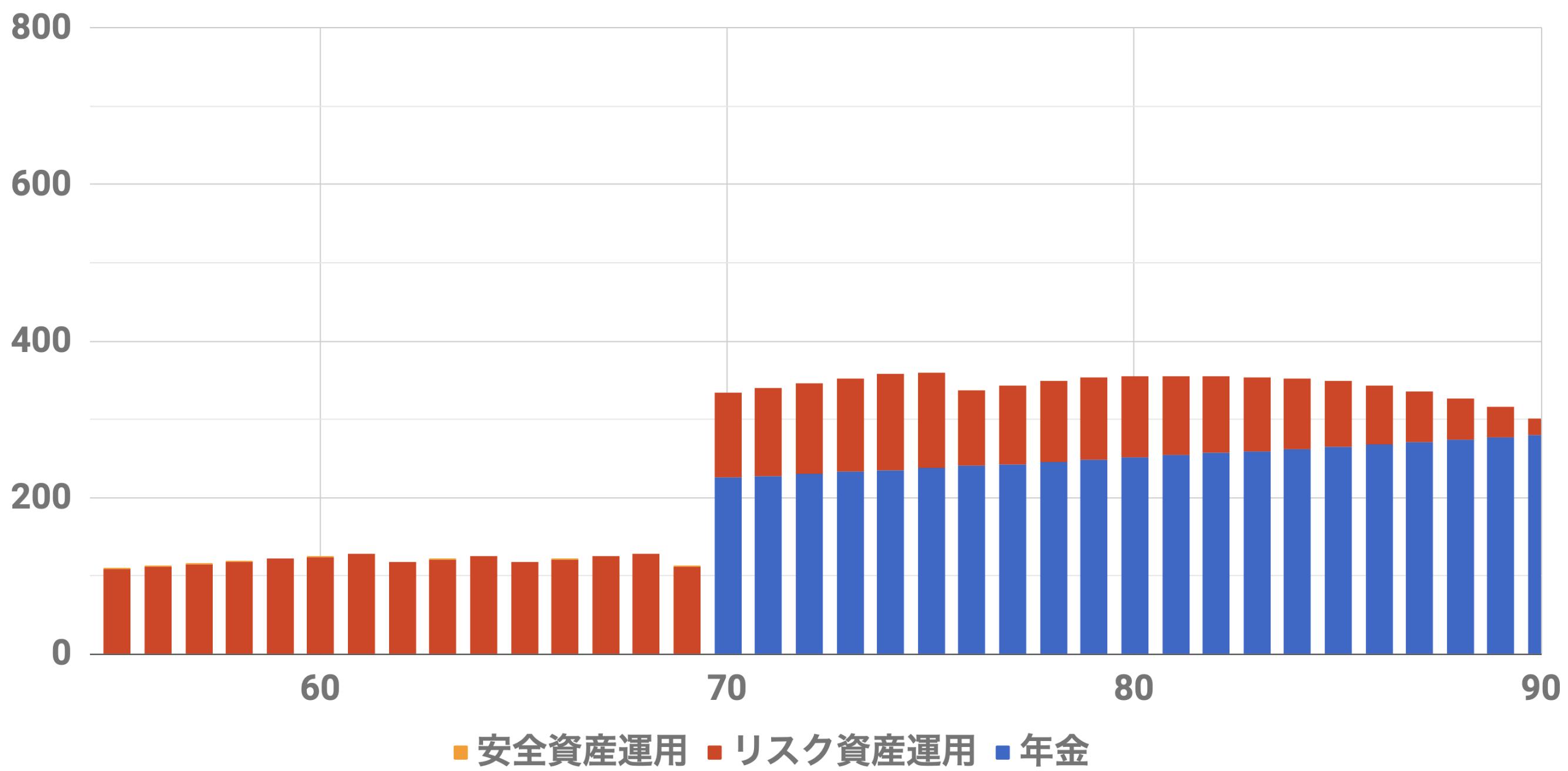55歳6000万収入シミュレーション(Level4)インフレ率2%利率3.0%連続増配率3.0%