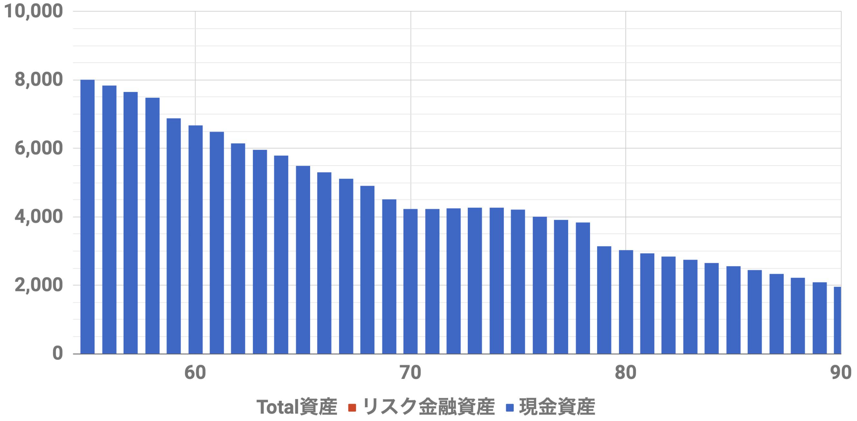 55歳8000万資産シミュレーションインフレ率2%(Level3)