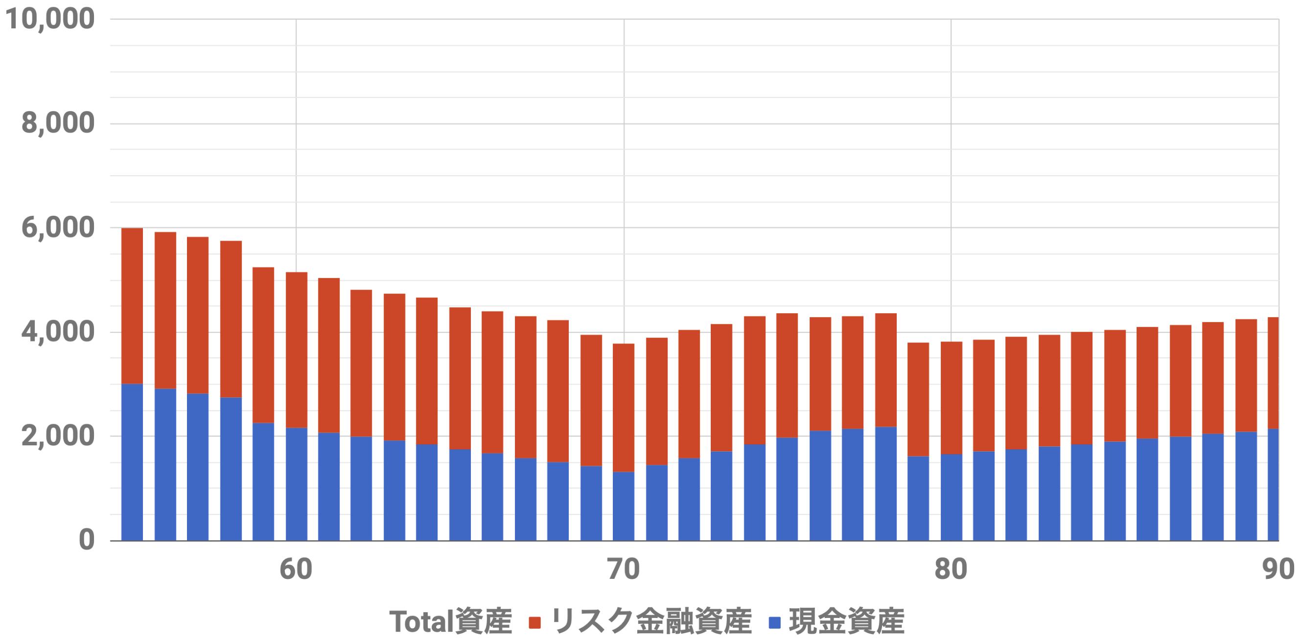 55歳6000万資産シミュレーション(Level3)インフレ率2%利率3.0%連続増配率3.0%