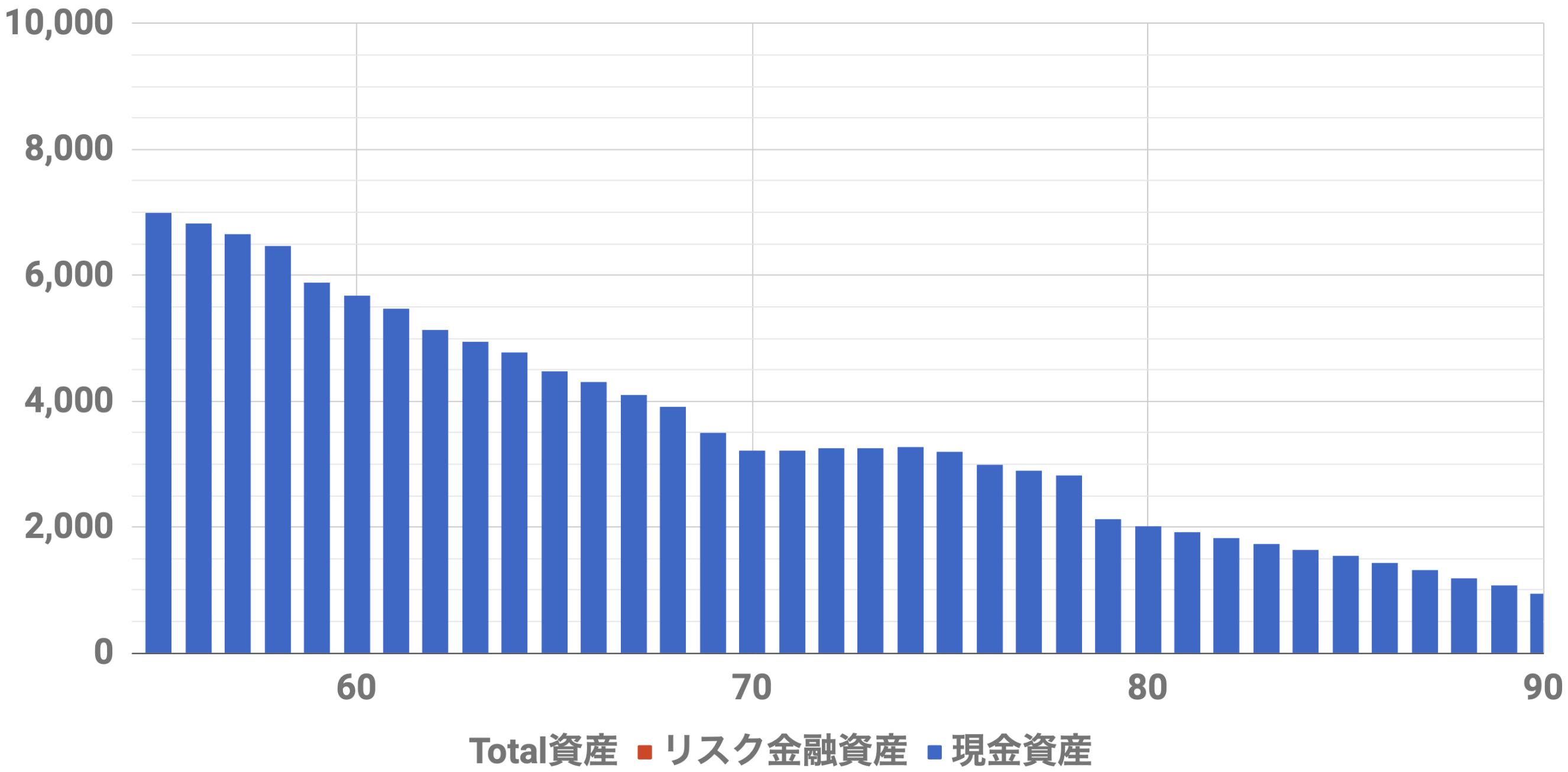 55歳7000万資産シミュレーションインフレ率2%(Level3)