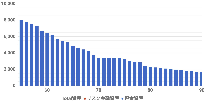 55歳8000万資産シミュレーション(Level4)
