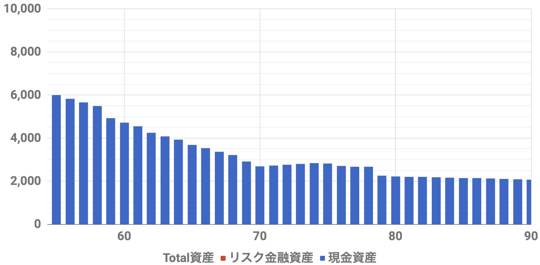 55歳6000万資産シミュレーション(Level3)