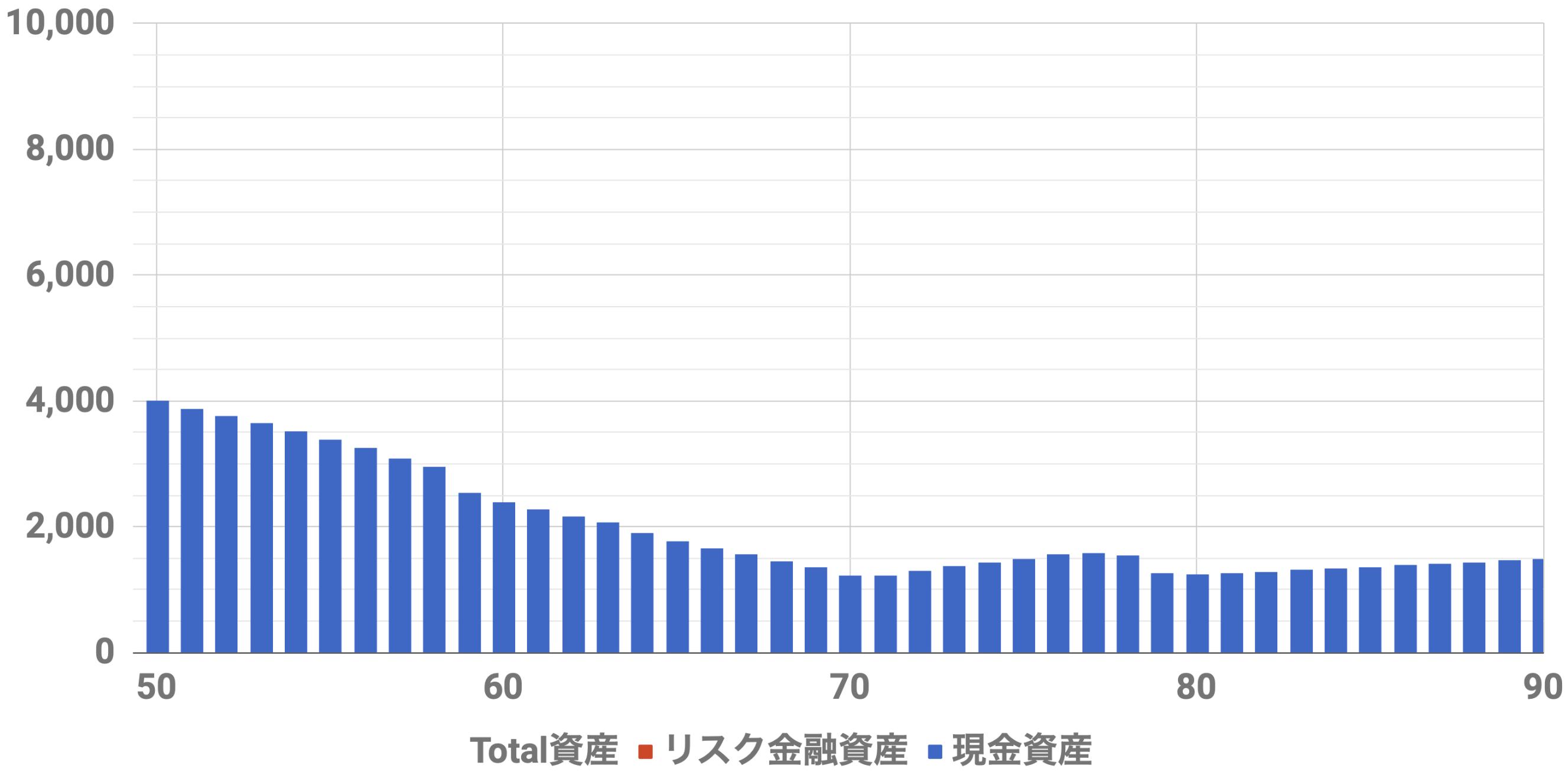 50歳4000万資産シミュレーション(Level2)
