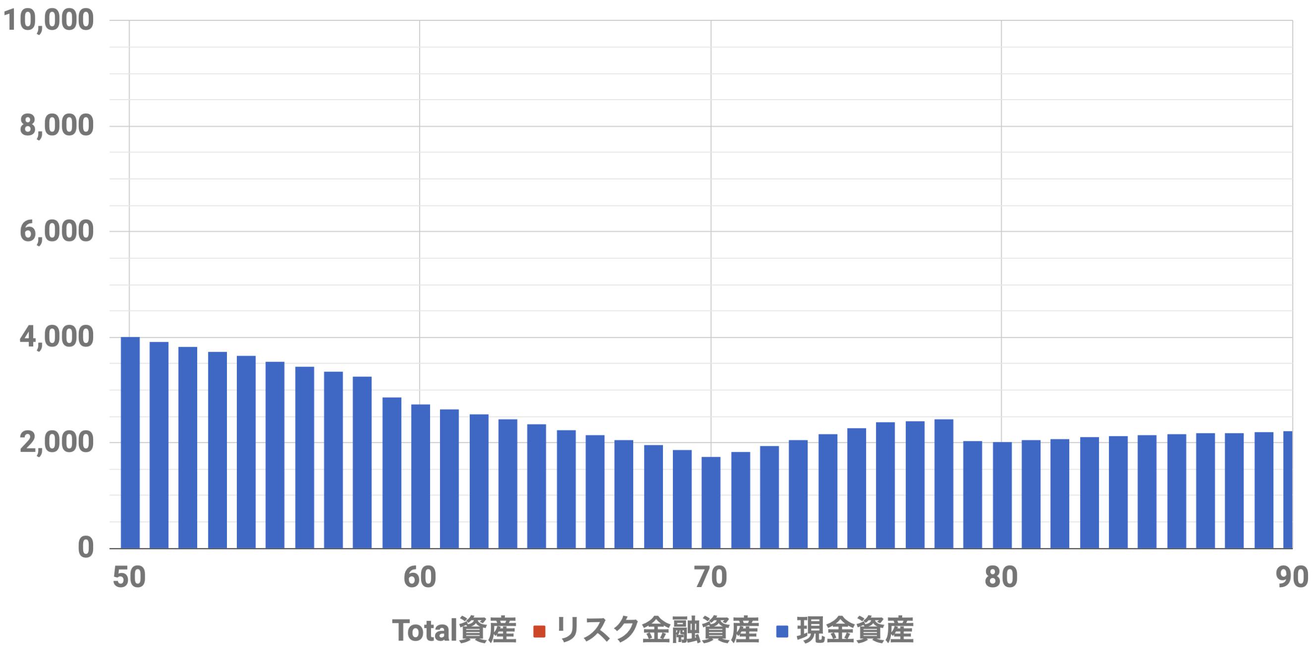 50歳4000万資産シミュレーション(Level1)インフレ率2%