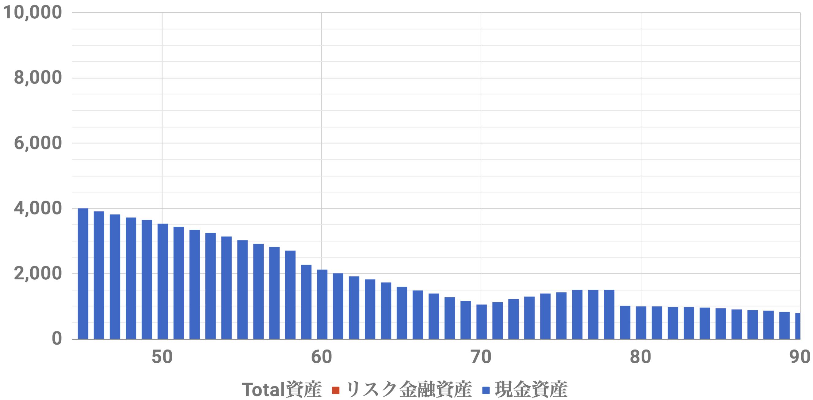 45歳4000万資産シミュレーション(Level1)インフレ率2%