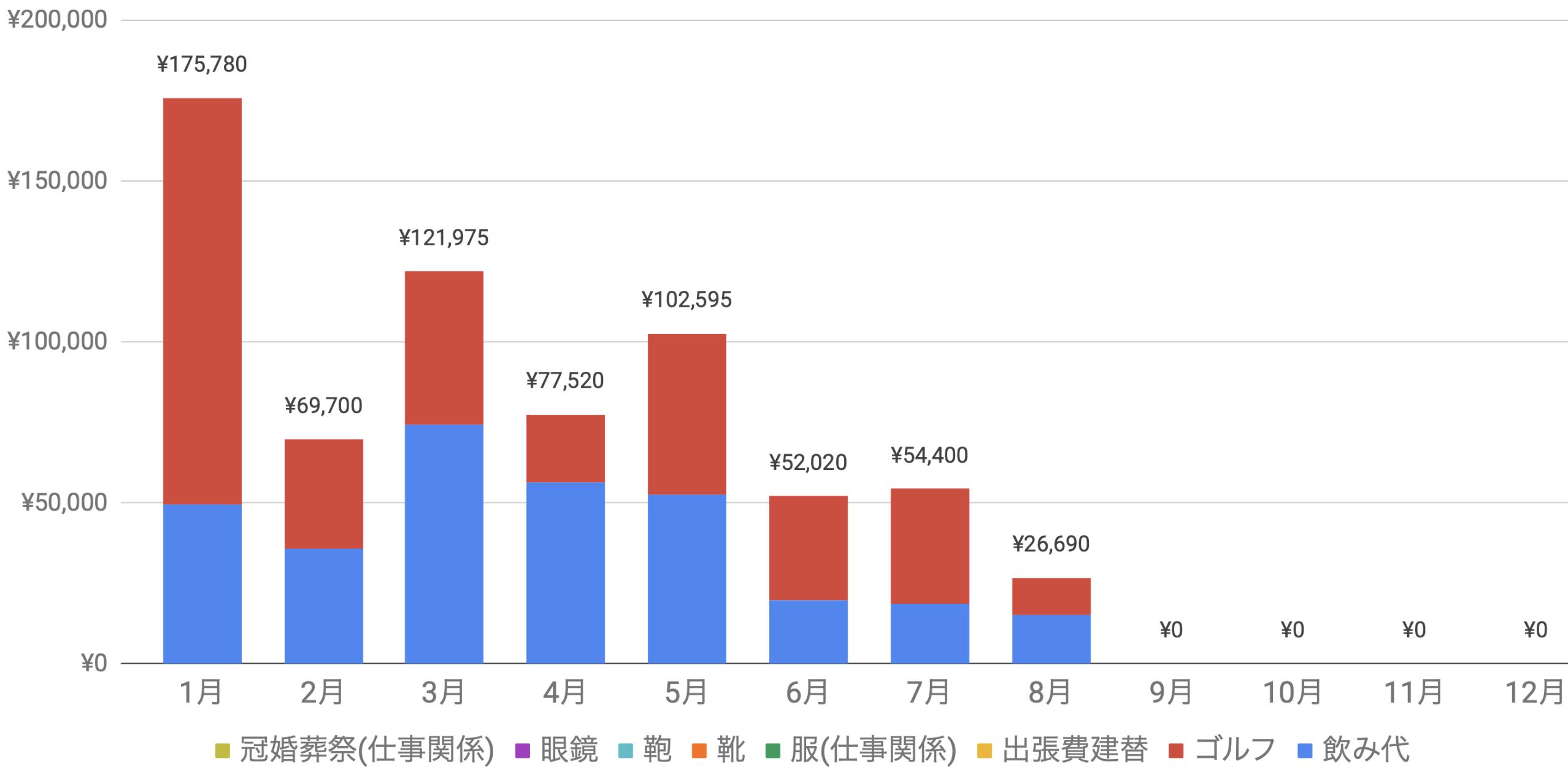 支出実績2019_08月_仕事関係費グラフ
