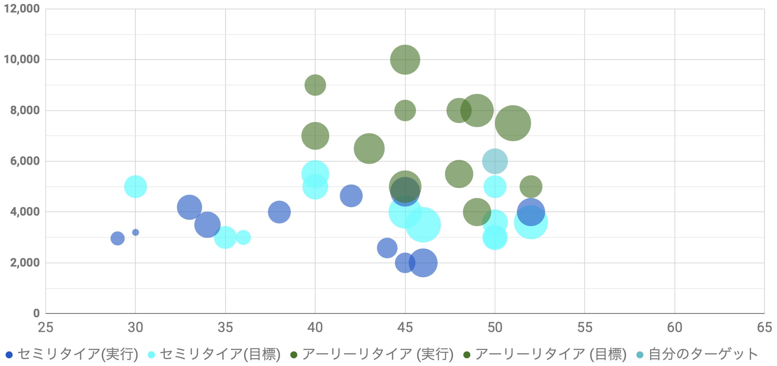 リタイアブログ分析 2019年資金バブルチャート