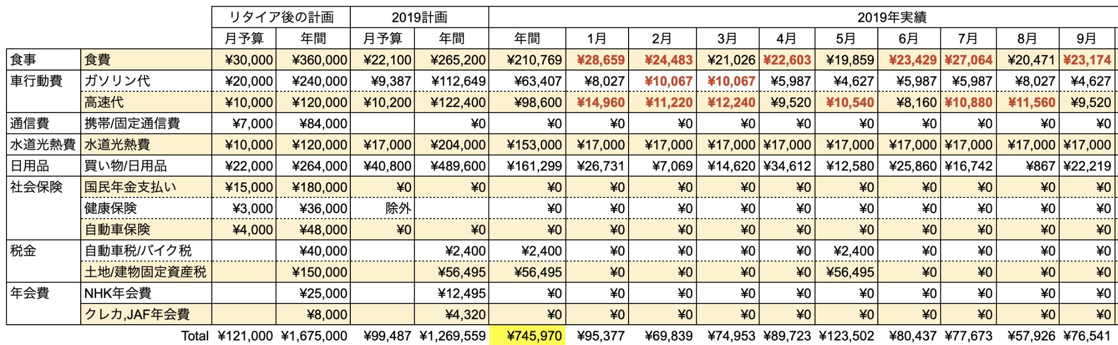 支出実績2019_09月_生活費