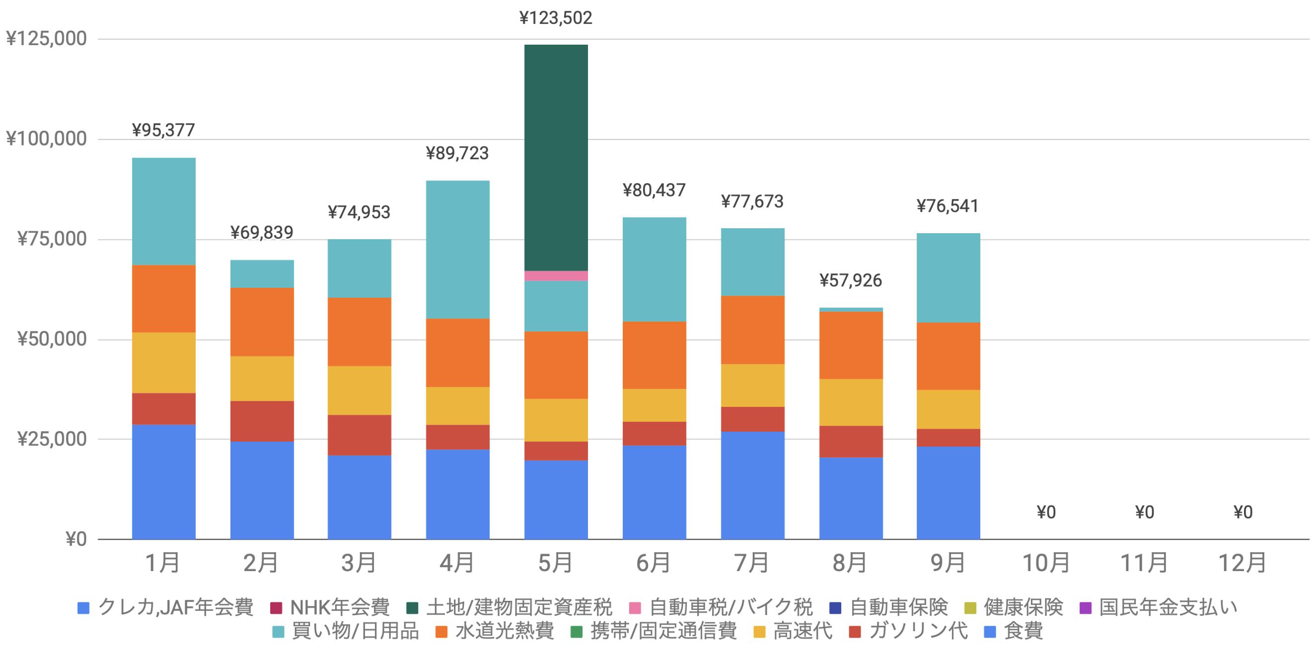 支出実績2019_09月_生活費グラフ