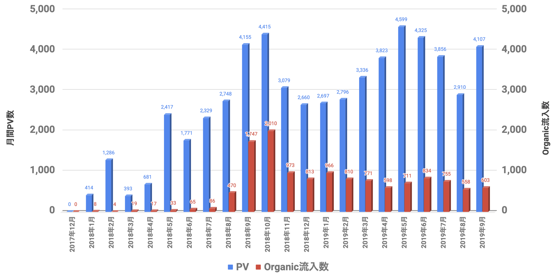 PVとOrganic 2019年9月