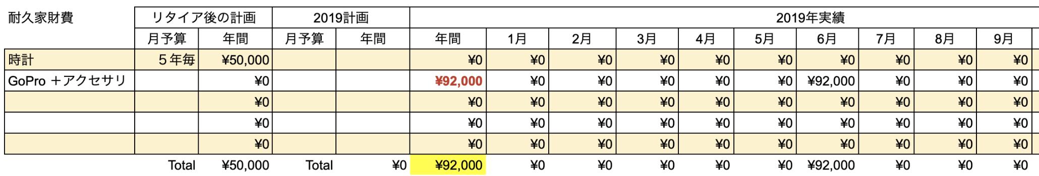 支出実績2019_09月_耐久家財費