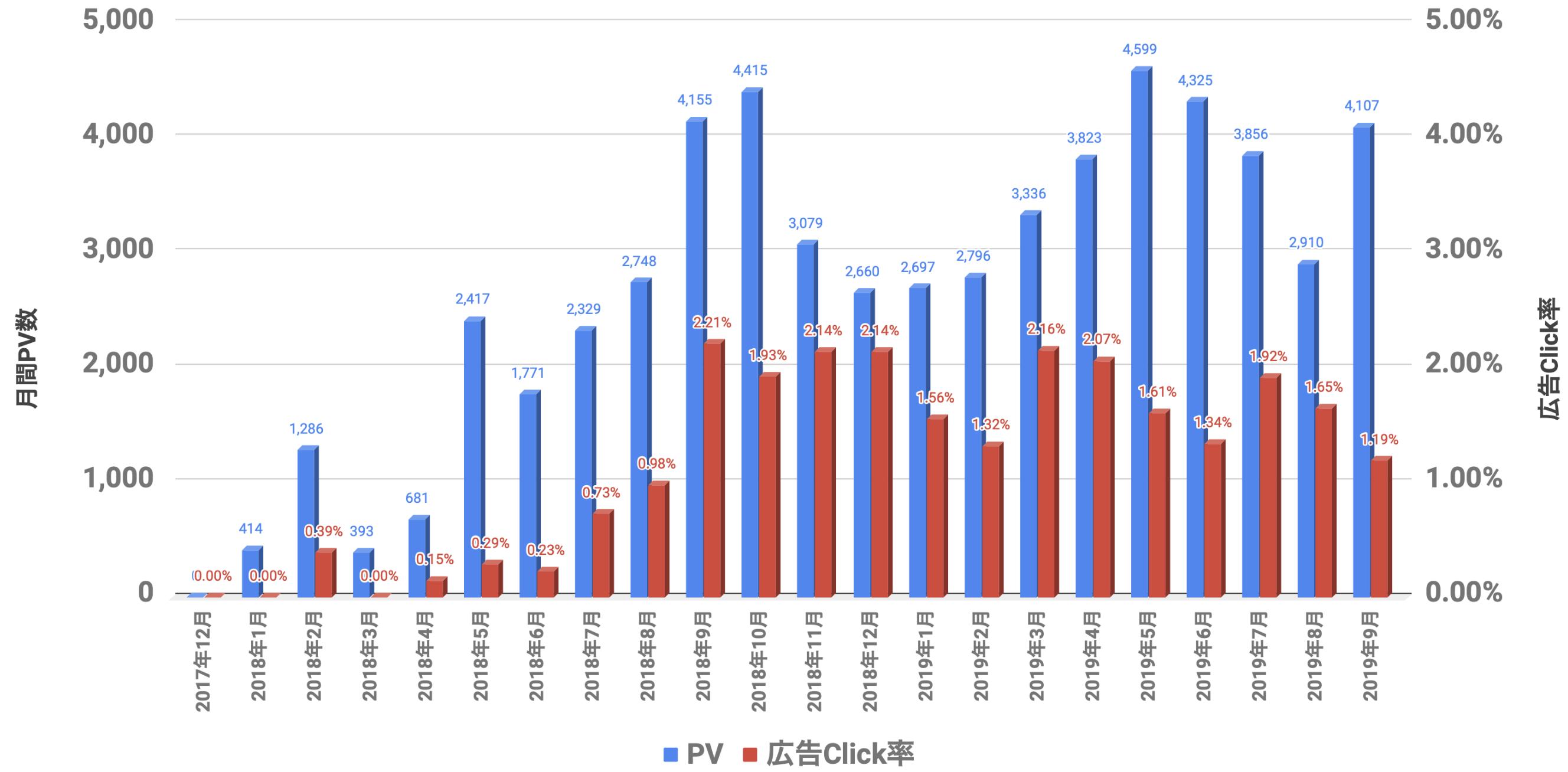 PVと広告Click率 2019年9月