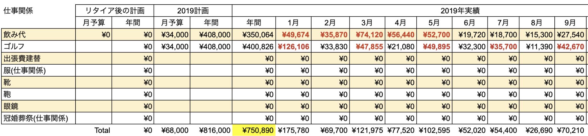 支出実績2019_09月_仕事関係費