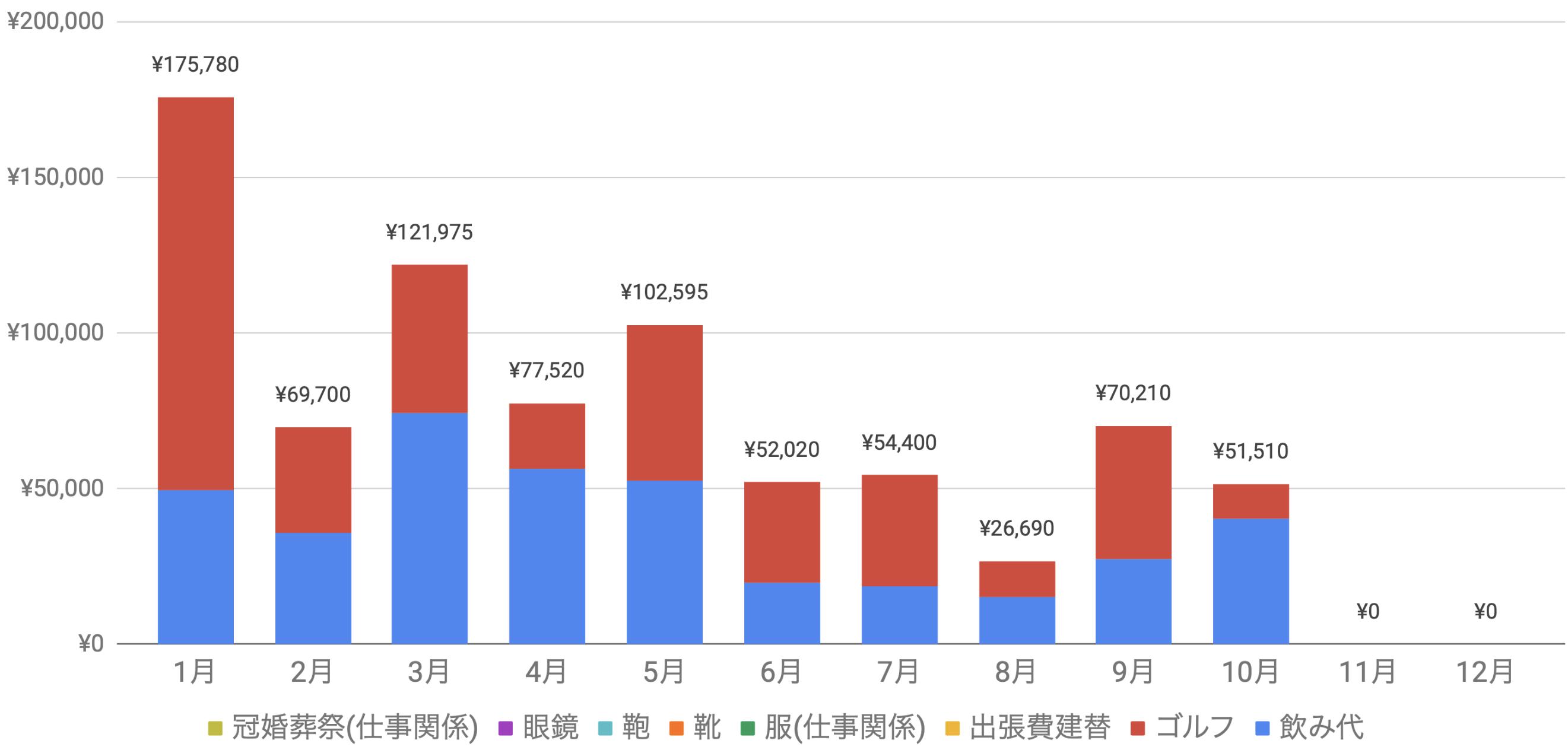 支出実績2019_10月_仕事関係費グラフ