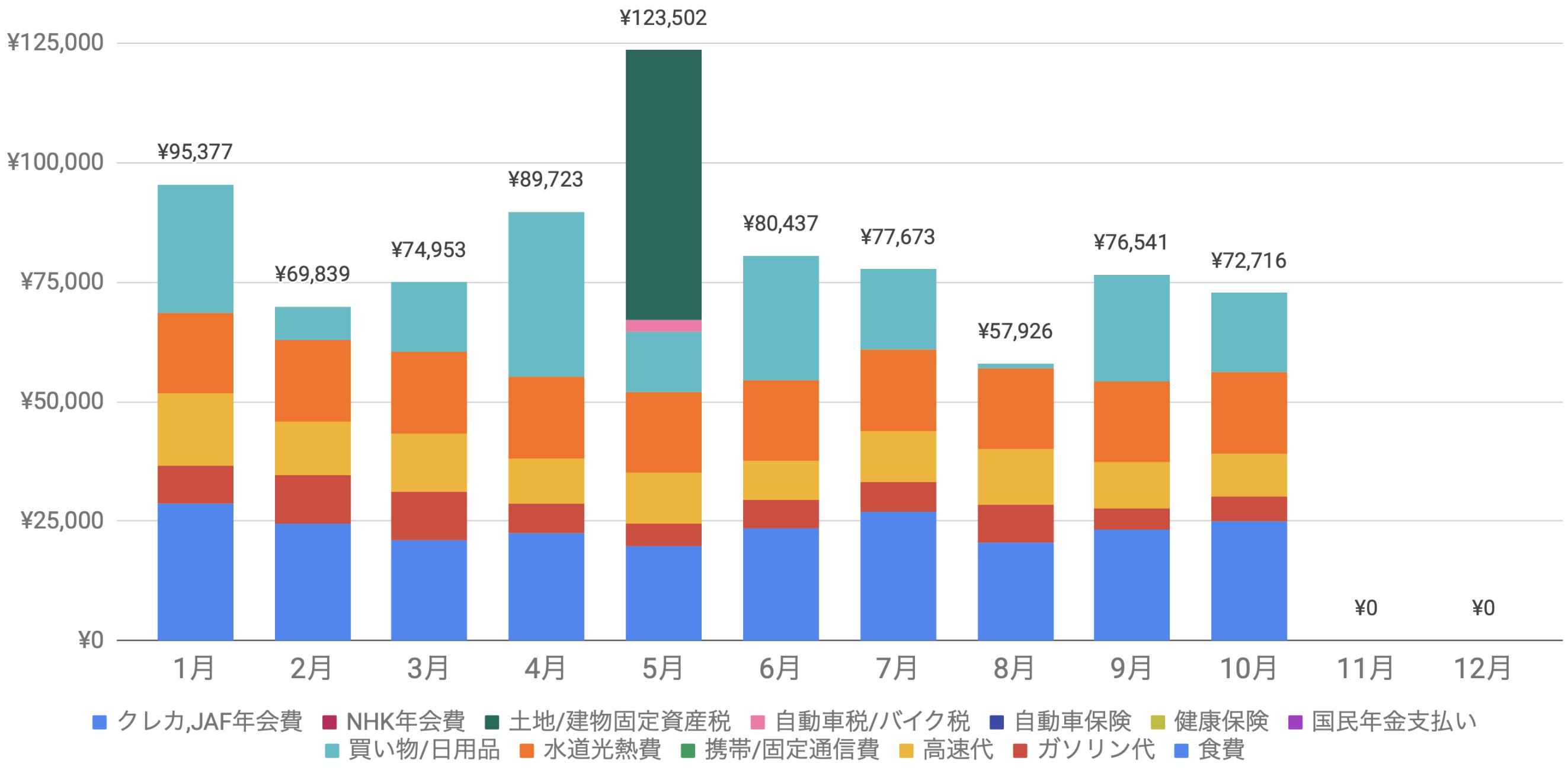 支出実績2019_10月_生活費グラフ