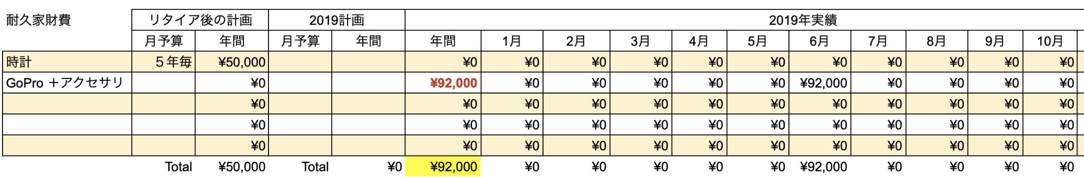 支出実績2019_10月_耐久家財費
