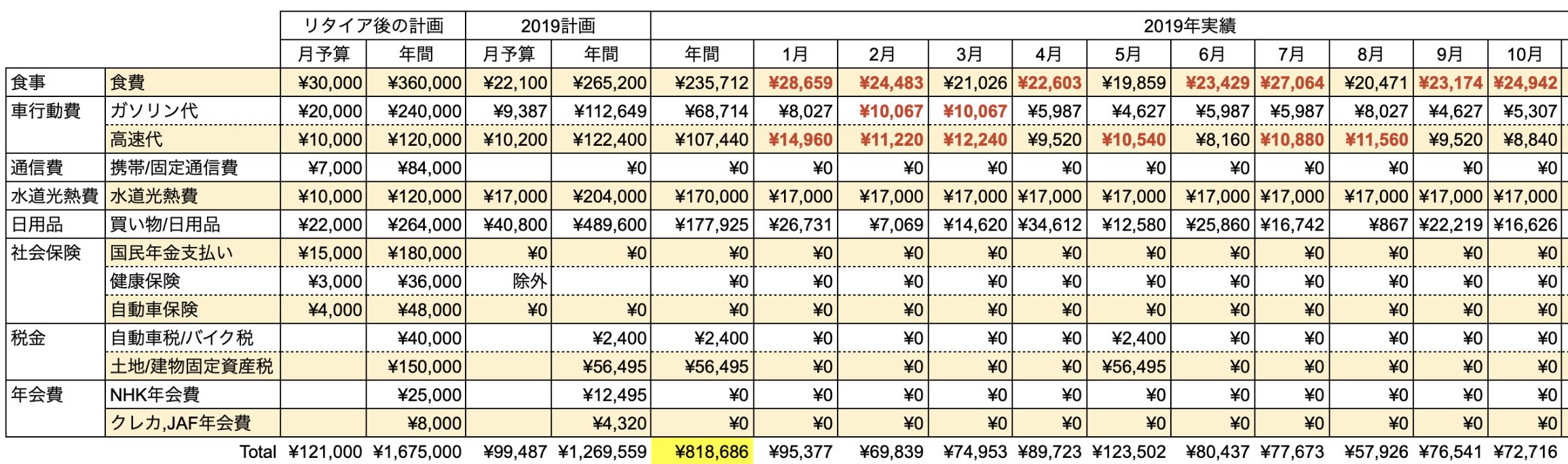 支出実績2019_10月_生活費