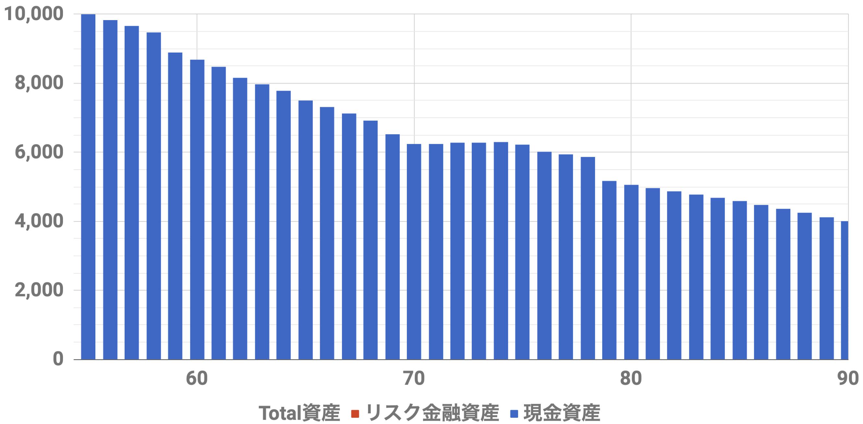 55歳1億円資産シミュレーション(Level3)インフレ率2%
