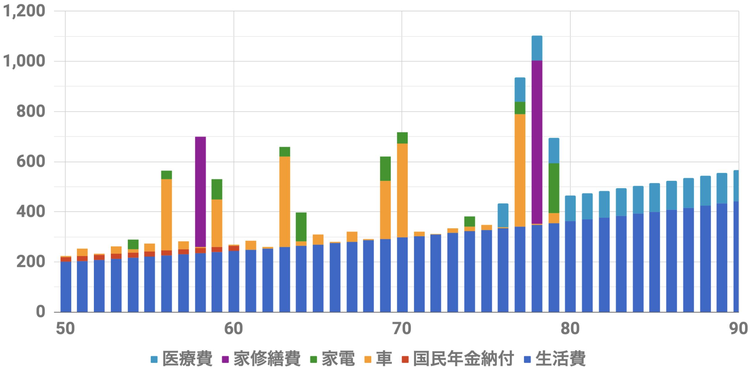 50歳1億円支出シミュレーション(Level4)インフレ率2%