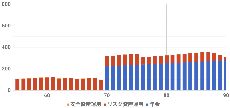 55歳1億円収入シミュレーション(Level5)安全資金6500万リスク資金3500万インフレ率2%利率3%連続増配率3%
