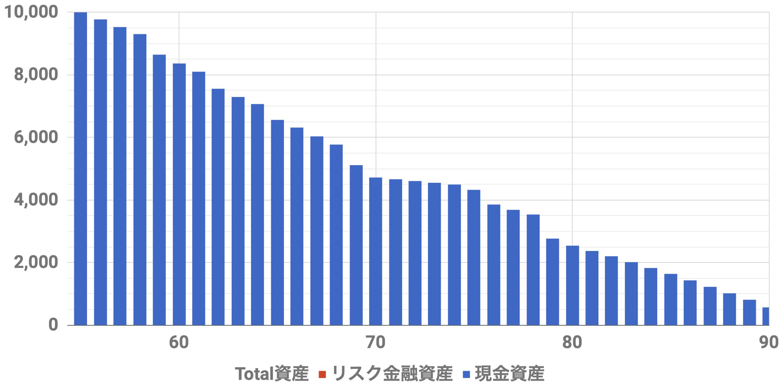 55歳1億円資産シミュレーション(Level4)インフレ率2%
