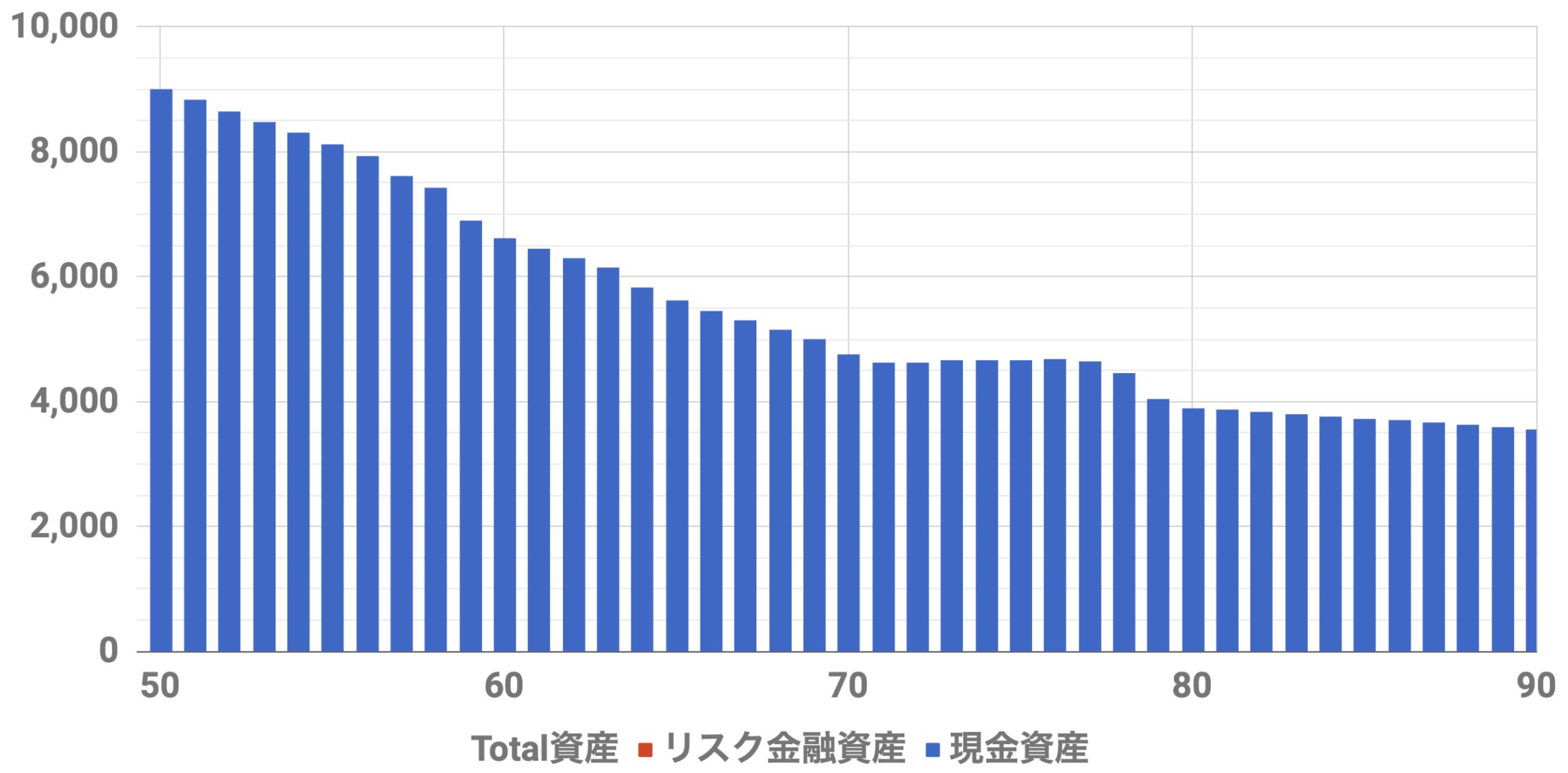50歳9000万資産シミュレーション(Level3)