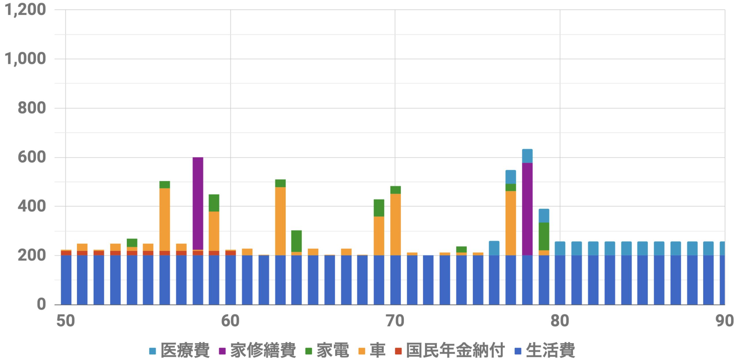 50歳1億円支出シミュレーション(Level4)