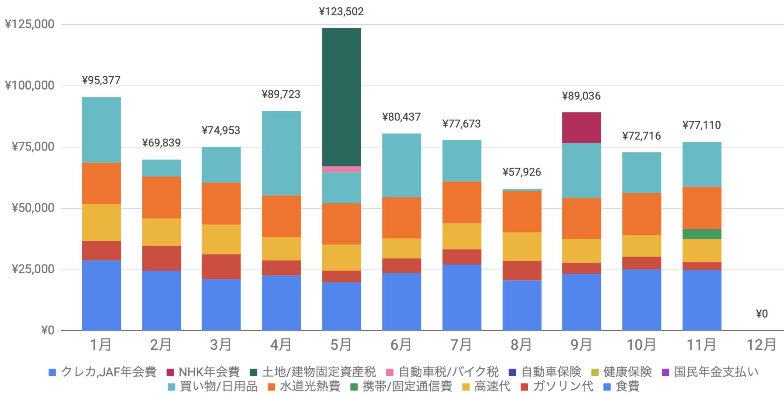 支出実績2019_11月_生活費グラフ