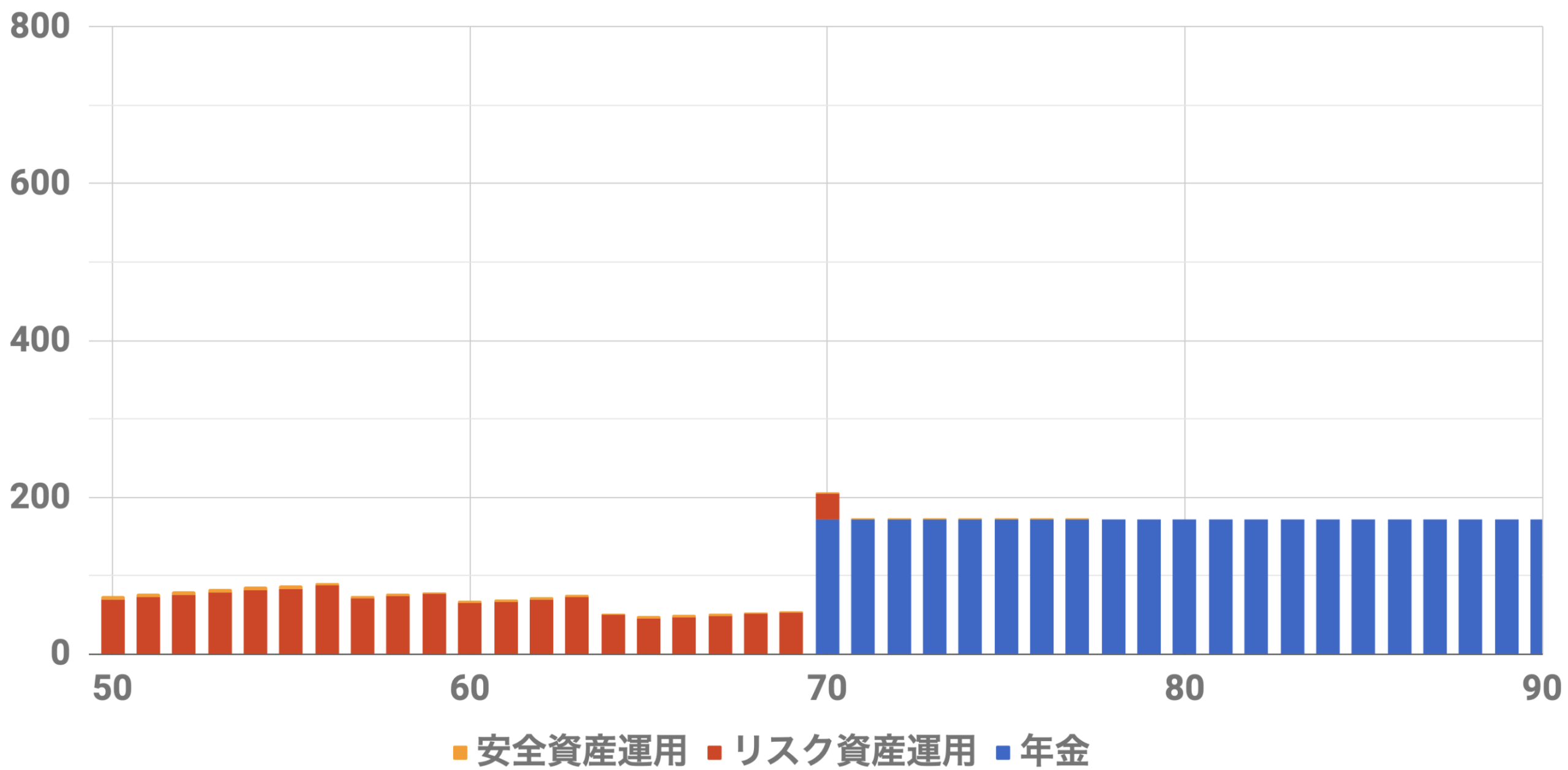 50歳1億円収入シミュレーション(Level5)