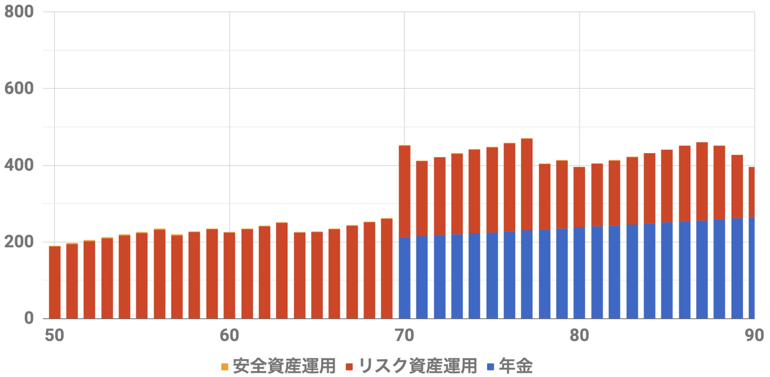 50歳1億円収入シミュレーション(Level5)インフレ率2%利率3.75%連続増配率3.75%安全資産5000万リスク資産5000万