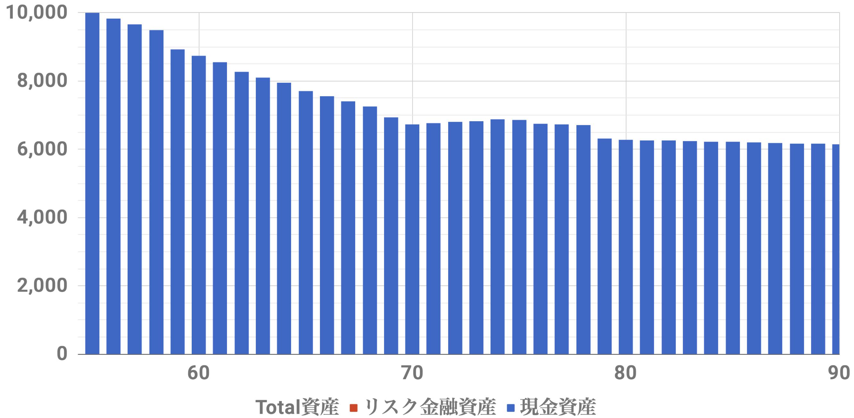 55歳1億万資産シミュレーション(Level3)