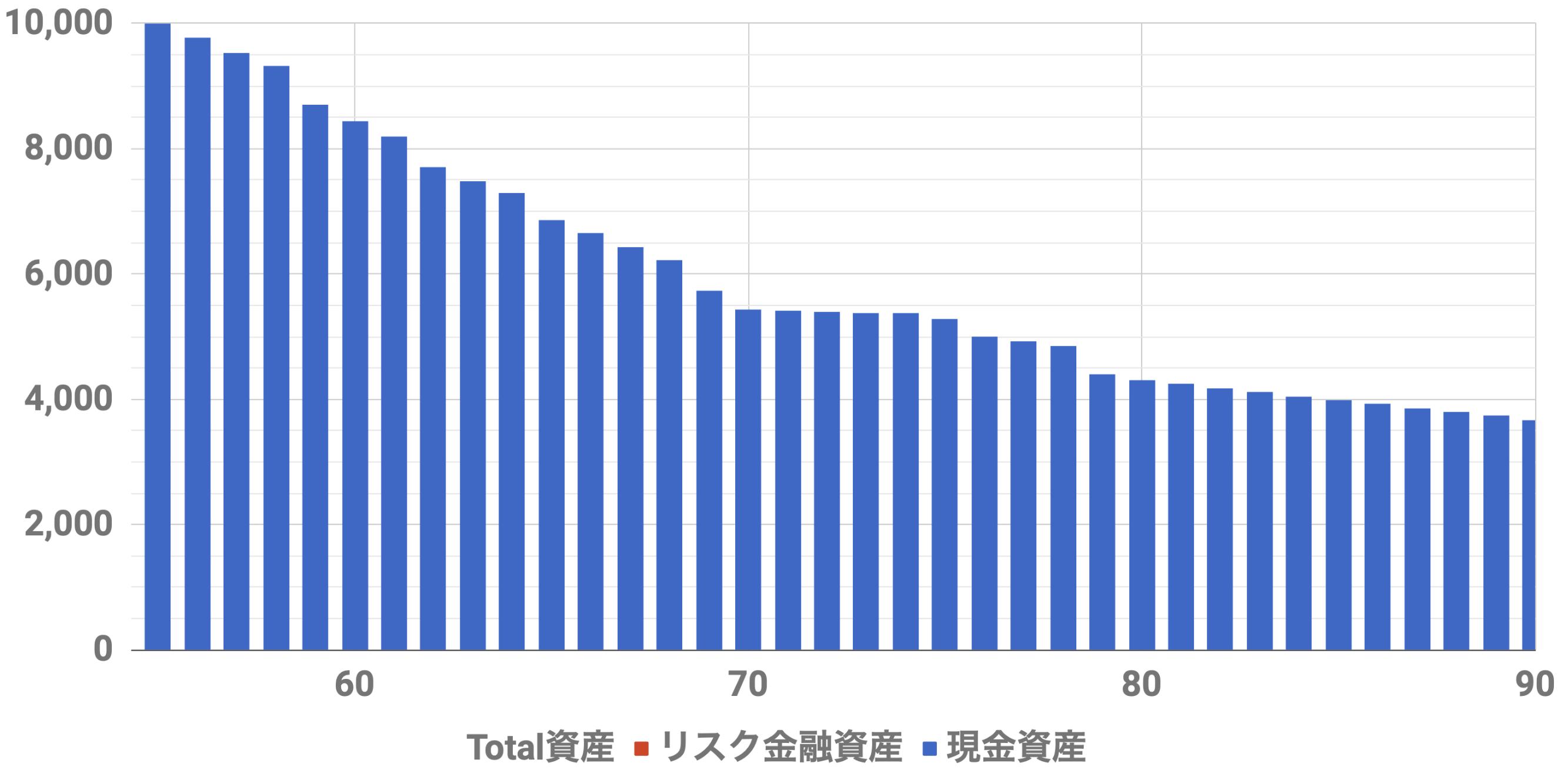 55歳1億万資産シミュレーション(Level4)