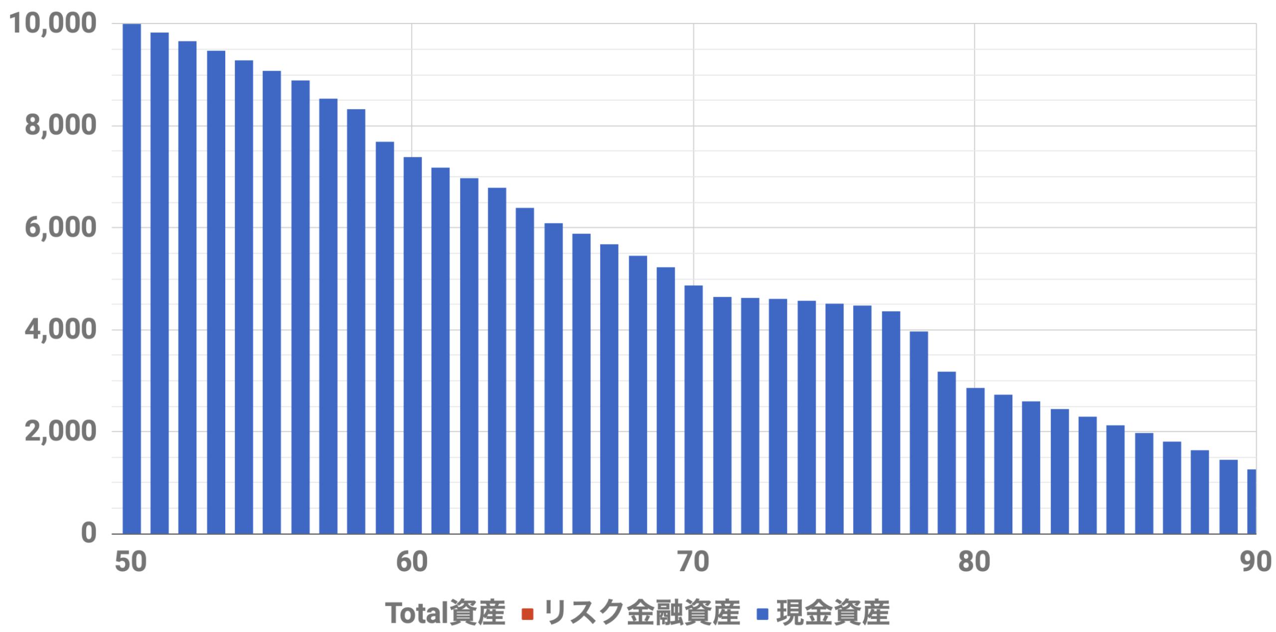 50歳1億万資産シミュレーション(Level3)インフレ率2%