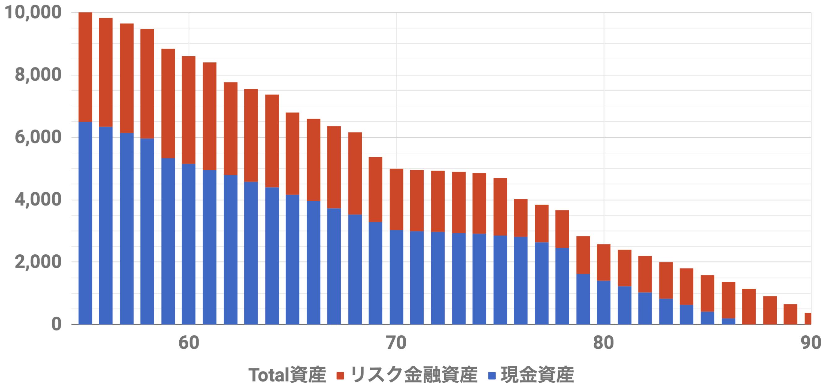 55歳1億円資金シミュレーション(Level5)安全資金6500万リスク資金3500万インフレ率2%利率3%連続増配率3%