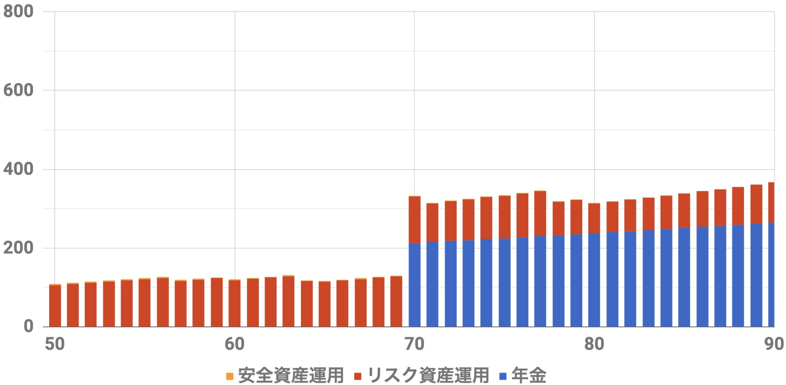 50歳1億円収入シミュレーション(Level4)インフレ率2%利率3%連続増配率3%安全資産6500万リスク資産3500万