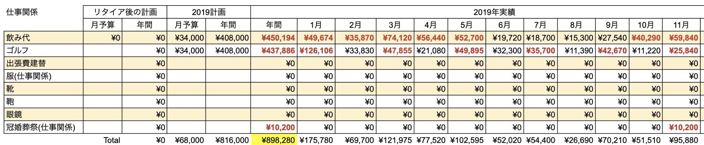 支出実績2019_11月_仕事関係費