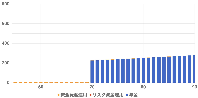 55歳1億円収入シミュレーション(Level4)インフレ率2%