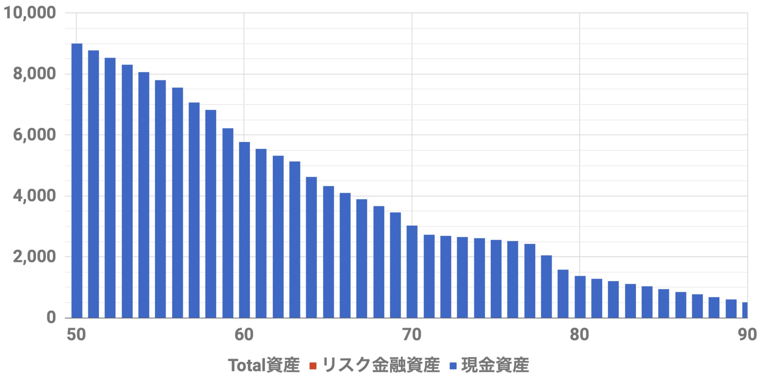 50歳9000万資産シミュレーション(Level4)