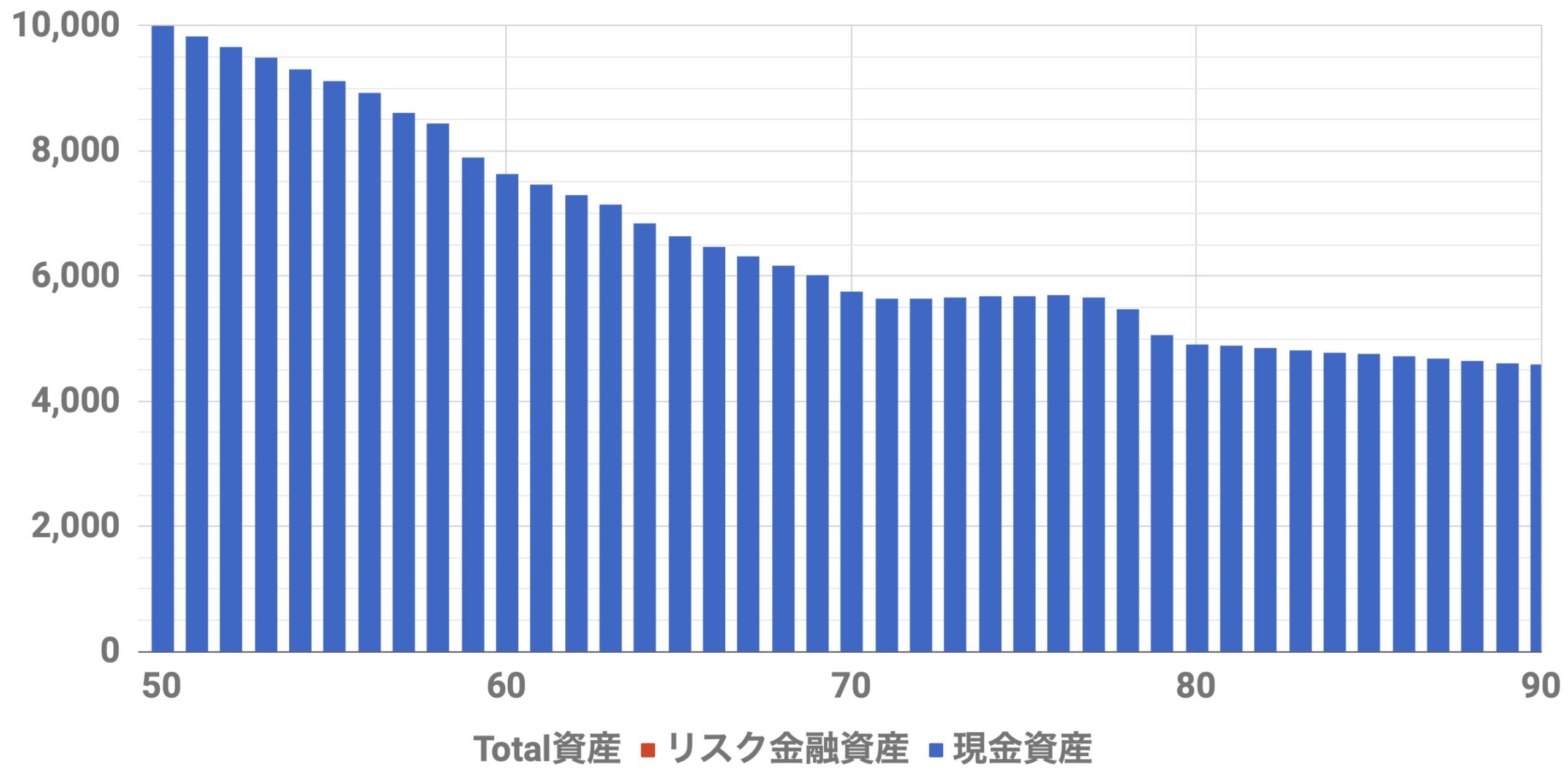 50歳1億万資産シミュレーション(Level3)