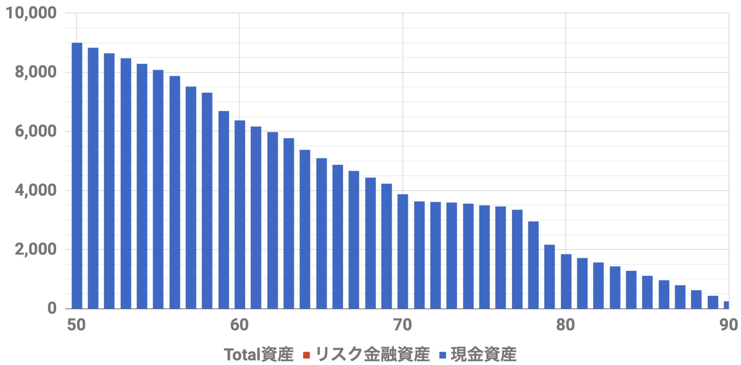 50歳9000万資産シミュレーション(Level3)インフレ率2%