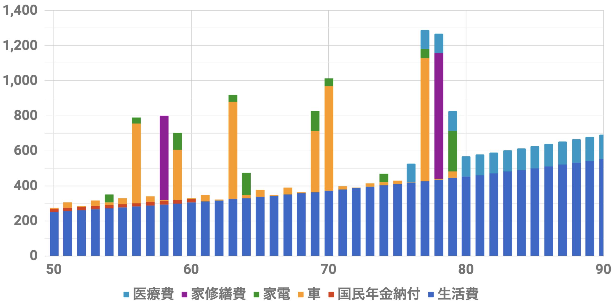 50歳1億円支出シミュレーション(Level5)インフレ率2%